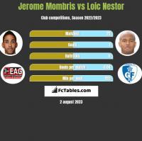 Jerome Mombris vs Loic Nestor h2h player stats