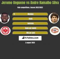 Jerome Onguene vs Andre Ramalho Silva h2h player stats