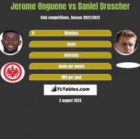 Jerome Onguene vs Daniel Drescher h2h player stats