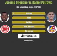 Jerome Onguene vs Daniel Petrovic h2h player stats