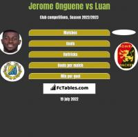 Jerome Onguene vs Luan h2h player stats