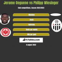 Jerome Onguene vs Philipp Wiesinger h2h player stats