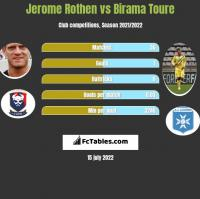 Jerome Rothen vs Birama Toure h2h player stats