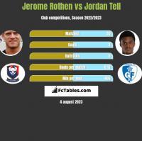 Jerome Rothen vs Jordan Tell h2h player stats