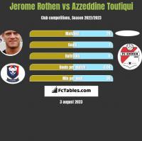 Jerome Rothen vs Azzeddine Toufiqui h2h player stats
