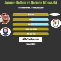 Jerome Rothen vs Herman Moussaki h2h player stats