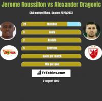 Jerome Roussillon vs Alexander Dragovic h2h player stats