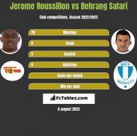 Jerome Roussillon vs Behrang Safari h2h player stats