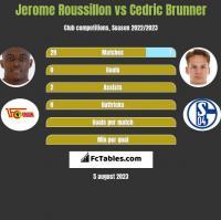 Jerome Roussillon vs Cedric Brunner h2h player stats