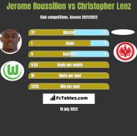 Jerome Roussillon vs Christopher Lenz h2h player stats