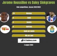 Jerome Roussillon vs Daley Sinkgraven h2h player stats