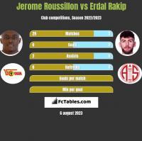Jerome Roussillon vs Erdal Rakip h2h player stats