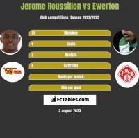 Jerome Roussillon vs Ewerton h2h player stats