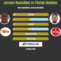 Jerome Roussillon vs Florian Huebner h2h player stats