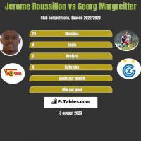 Jerome Roussillon vs Georg Margreitter h2h player stats