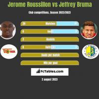 Jerome Roussillon vs Jeffrey Bruma h2h player stats