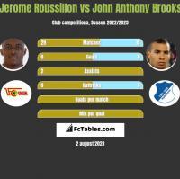 Jerome Roussillon vs John Anthony Brooks h2h player stats