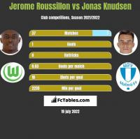 Jerome Roussillon vs Jonas Knudsen h2h player stats