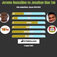 Jerome Roussillon vs Jonathan Glao Tah h2h player stats