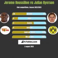 Jerome Roussillon vs Julian Ryerson h2h player stats