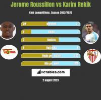 Jerome Roussillon vs Karim Rekik h2h player stats