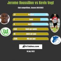 Jerome Roussillon vs Kevin Vogt h2h player stats