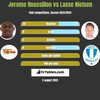Jerome Roussillon vs Lasse Nielsen h2h player stats