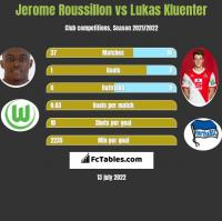 Jerome Roussillon vs Lukas Kluenter h2h player stats