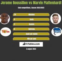 Jerome Roussillon vs Marvin Plattenhardt h2h player stats