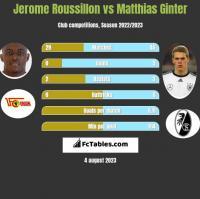 Jerome Roussillon vs Matthias Ginter h2h player stats