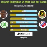 Jerome Roussillon vs Mike van der Hoorn h2h player stats