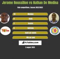 Jerome Roussillon vs Nathan De Medina h2h player stats