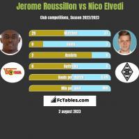 Jerome Roussillon vs Nico Elvedi h2h player stats