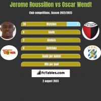 Jerome Roussillon vs Oscar Wendt h2h player stats