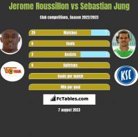 Jerome Roussillon vs Sebastian Jung h2h player stats
