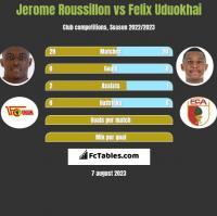 Jerome Roussillon vs Felix Uduokhai h2h player stats