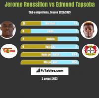 Jerome Roussillon vs Edmond Tapsoba h2h player stats