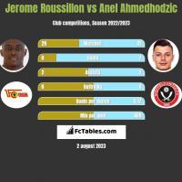 Jerome Roussillon vs Anel Ahmedhodzic h2h player stats
