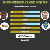 Jerome Roussillon vs Marin Pongracic h2h player stats