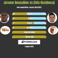 Jerome Roussillon vs Elvis Rexhbecaj h2h player stats