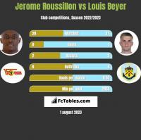 Jerome Roussillon vs Louis Beyer h2h player stats