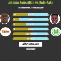 Jerome Roussillon vs Bote Baku h2h player stats