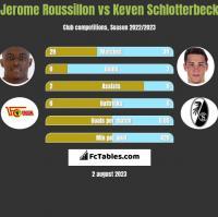 Jerome Roussillon vs Keven Schlotterbeck h2h player stats