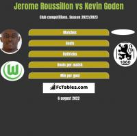 Jerome Roussillon vs Kevin Goden h2h player stats