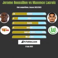 Jerome Roussillon vs Maxence Lacroix h2h player stats