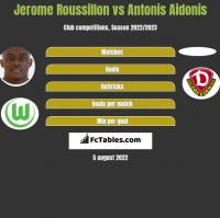 Jerome Roussillon vs Antonis Aidonis h2h player stats
