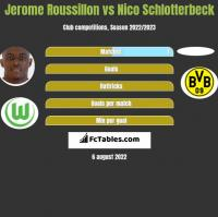 Jerome Roussillon vs Nico Schlotterbeck h2h player stats