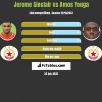 Jerome Sinclair vs Amos Youga h2h player stats