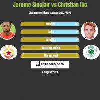 Jerome Sinclair vs Christian Ilic h2h player stats