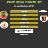 Jerome Sinclair vs Dimitar Iliew h2h player stats